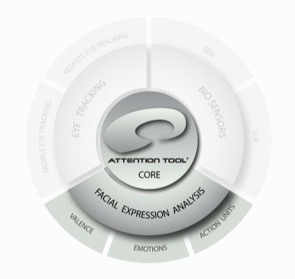 AttentionTool FACET fot. imotionsglobal.com